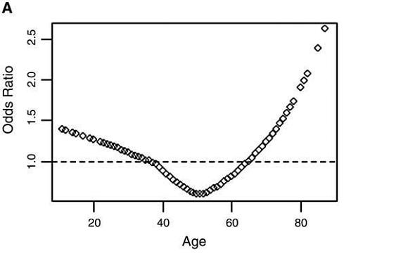 Pacientes com 50 anos de idade tem o menor risco de malignidade no nódulo de tireóide. O risco aumenta 3% para cada ano abaixo de 50 e 3,4% para cada ano a mais.