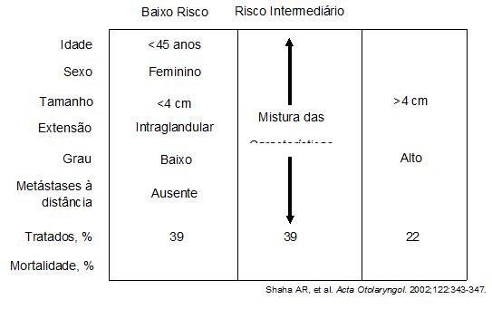 Shaha AR, et al. Acta Otolaryngol. 2002;122:343-347. Shaha AR. Cancer Control. 2000;7:240-245.